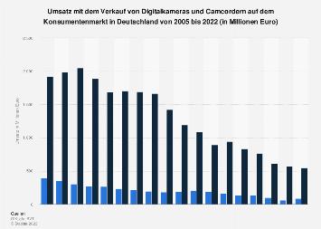 Umsatz mit Camcordern und Digitalkameras in Deutschland bis 2018