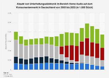 Absatz von Komponenten im Bereich Home Audio in Deutschland bis 2018