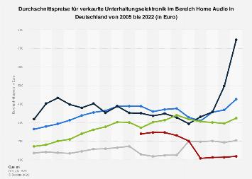 Durchschnittspreise für Elektronik im Bereich Home Audio in Deutschland bis 2018