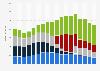 Umsatz mit Home Audio-Elektronik in Deutschland bis 2017