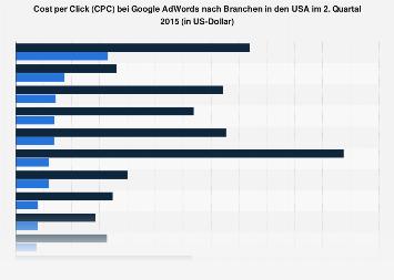 Cost per Click (CPC) bei Google AdWords nach Branchen in den USA 2015