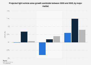 International car sales by region - forecast 2018