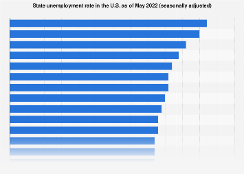 State unemployment rate in the U.S. December 2017