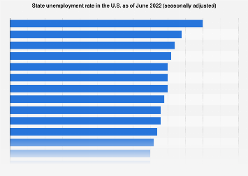 State unemployment rate in the U.S. October 2018
