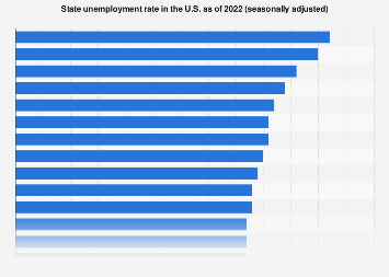 State unemployment rate in the U.S. August 2018