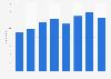 Anzahl der Nutzer von Online- und Browsergames in Deutschland bis 2015