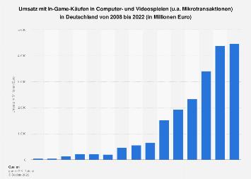 Umsatz mit virtuellen Zusatzinhalten für Videospiele in Deutschland bis 2017