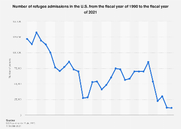 Refugees arriving in the U.S. from 1990 to 2015