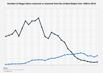 U.S. immigration - aliens removed or returned 1990-2017