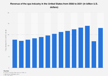 U.S. spa industry revenue 2008-2016
