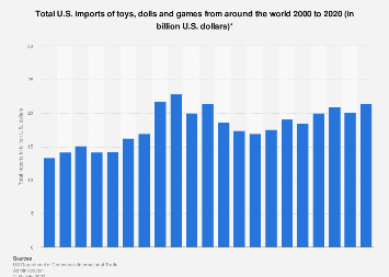 U.S. global annual imports of toys, dolls and games 2000-2017