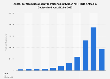 Neuzulassungen von Hybridfahrzeugen in Deutschland bis 2018