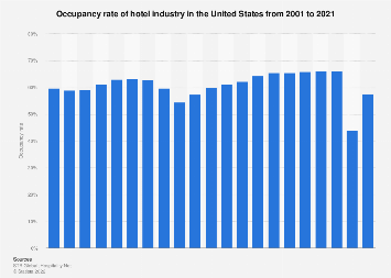 Occupancy rate of the U.S. hotel industry from 2001 to 2018