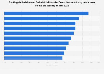 Umfrage zu den beliebtesten Freizeitaktivitäten der Deutschen im Jahr 2019