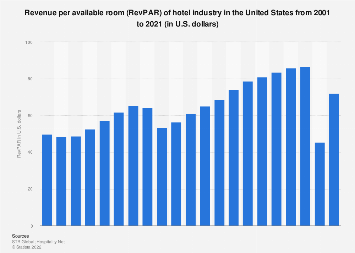 Average revenue per available room of the U.S. hotel industry from 2001 to 2018