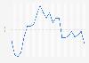 Wechselkurs - Euro gegenüber US-Dollar bis 2017 (Jahresdurchschnittswerte)