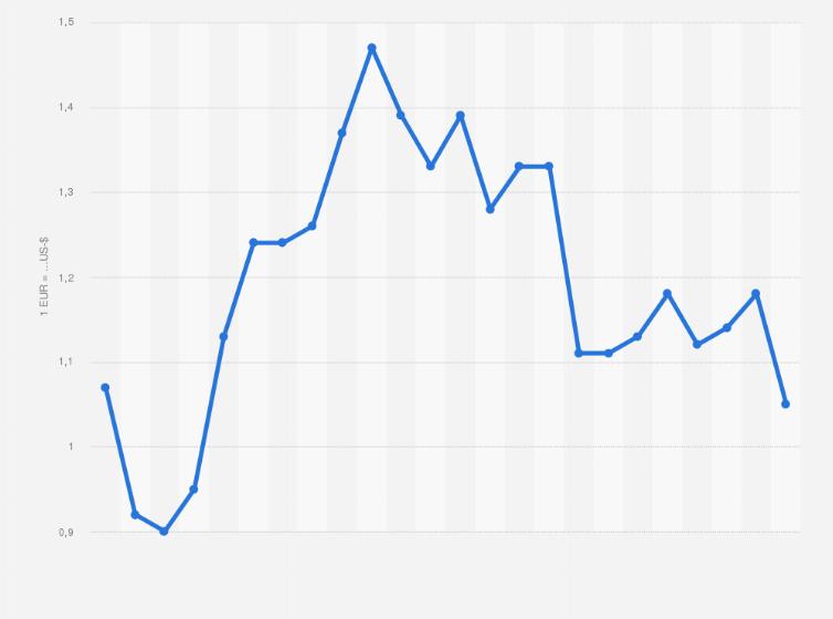 Euro Wechselkurs