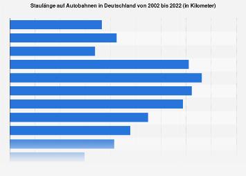 Staulänge auf Autobahnen in Deutschland bis 2018