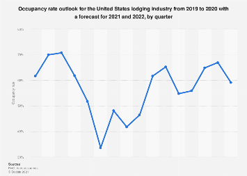 Occupancy rate outlook for the U.S. lodging industry 2011-2019, by quarter