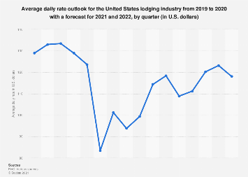 Quarterly average daily rate outlook for the U.S. lodging industry from 2011 to 2019