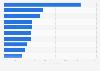 Fondsgesellschaften nach verwaltetem Vermögen 2011