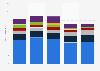 Absatz der Hersteller von Druckern und Kopierern in den USA bis 2013