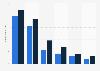 Anzahl der Nutzer von Medieninhalten im Internet im Jahr 2011