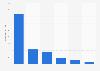 Illegale Downloads von Medieninhalten in Deutschland im Jahr 2010