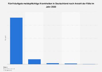 Fünf häufigste meldepflichtige Krankheiten in Deutschland 2018