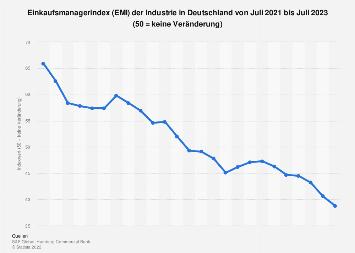 Einkaufsmanagerindex (EMI) der Industrie in Deutschland bis Dezember 2019