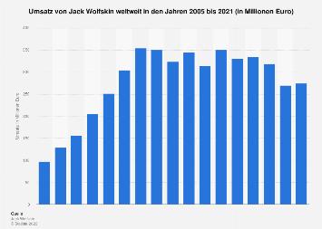 Umsatz von Jack Wolfskin weltweit bis 2016