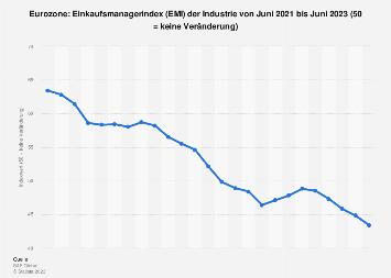 Einkaufsmanagerindex (EMI) der Industrie in der Euro-Zone bis Dezember 2019