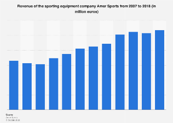 Revenue of Amer Sports 2007-2017