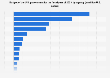 U S Government Budget By Agency 2021 Statista