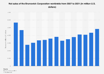 Revenue of the Brunswick Corporation 2007-2017