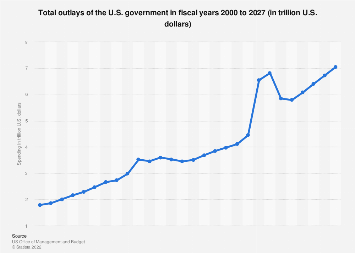 U.S. government - total outlays