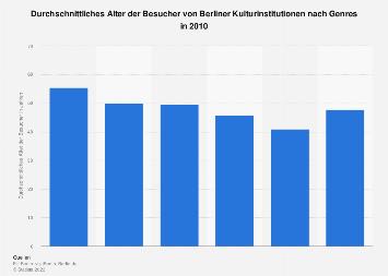 Berliner Kulturinstitutionen - Alter der Besucher
