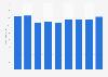 Sporting goods company Head revenue 2005-2013