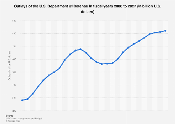 U.S. government - outlays of the Department of Defense 2000-2024