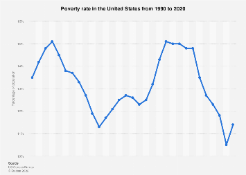 Poverty rate in the United States 1990-2018