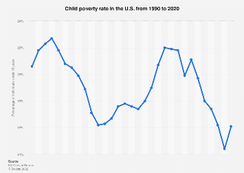 Child poverty rate in the United States 1990-2018