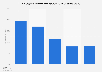 Poverty rate in the United States by ethnic group 2016