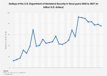 U.S. government - outlays of the Department of Homeland Security 2000-2024