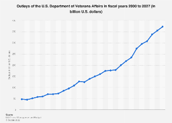 U.S. government - outlays of the Department of Veterans Affairs