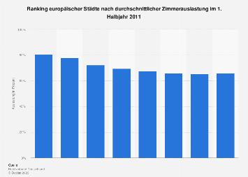 Hotellerie - Top Städte in Europa nach Zimmerauslastung
