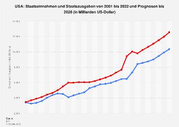 Staatseinnahmen und Staatsausgaben in den USA bis 2017