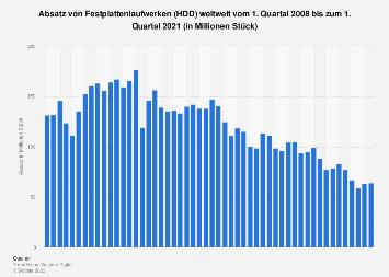 Absatz von Festplattenlaufwerken (HDD) weltweit bis Q3 2017