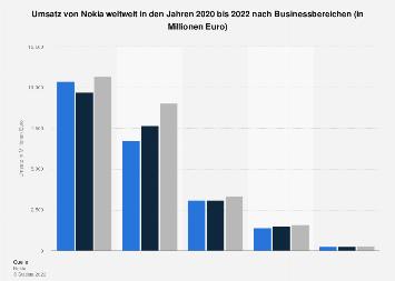 Umsatz von Nokia nach Businessbereichen bis 2017