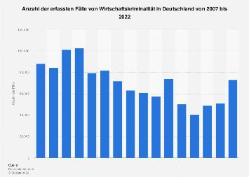 Fälle von Wirtschaftskriminalität in Deutschland bis 2018