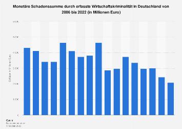 Schadenssumme durch Wirtschaftskriminalität in Deutschland bis 2018